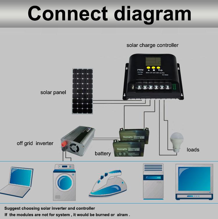12V/24V/48V 60A LCD PWM Solar Charge Controller SYC4860-9