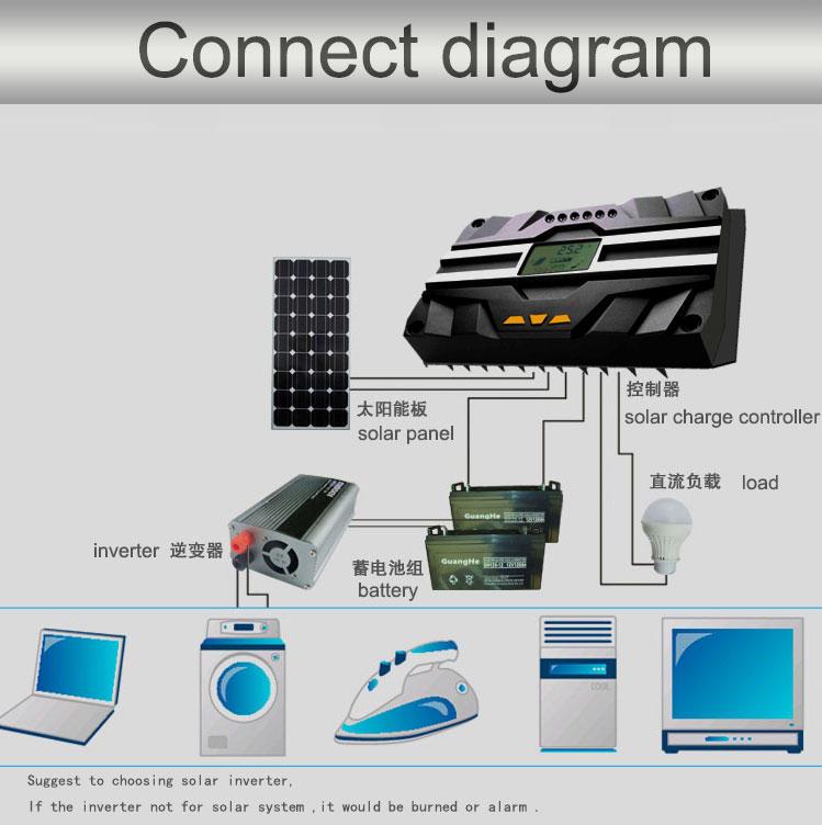small hme10 pwm based solar charge controller 12v24v48v Huami Brand company